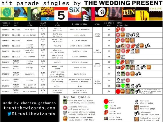 The Wedding Present Hit Parade