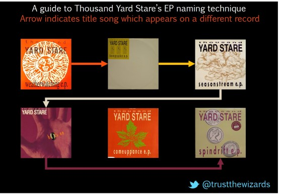 Thousand Yard Stare EP naming