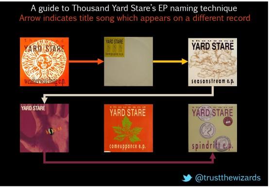 Thousand Yard Stare EP naming