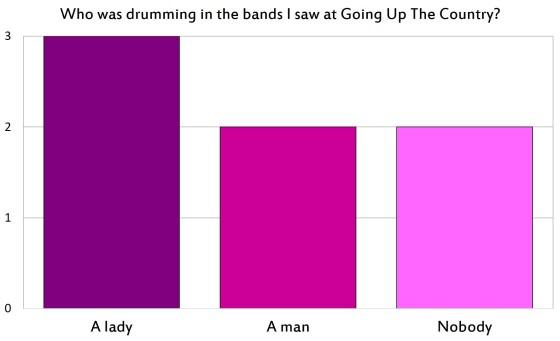 Drummergraph